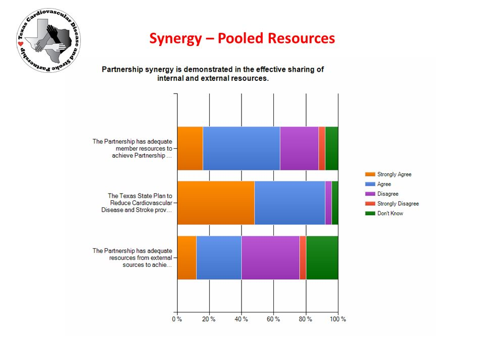 Synergy – Pooled Resources