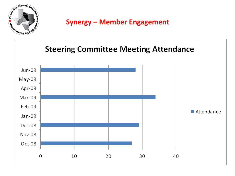 Synergy – Member Engagement