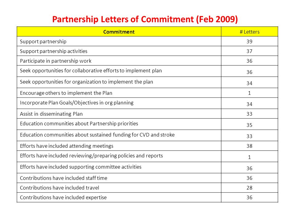 Partnership Letters of Commitment (Feb 2009) Commitment# Letters Support partnership 39 Support partnership activities 37 Participate in partnership work 36 Seek opportunities for collaborative efforts to implement plan 36 Seek opportunities for organization to implement the plan 34 Encourage others to implement the Plan 1 Incorporate Plan Goals/Objectives in org planning 34 Assist in disseminating Plan 33 Education communities about Partnership priorities 35 Education communities about sustained funding for CVD and stroke 33 Efforts have included attending meetings 38 Efforts have included reviewing/preparing policies and reports 1 Efforts have included supporting committee activities 36 Contributions have included staff time 36 Contributions have included travel 28 Contributions have included expertise 36