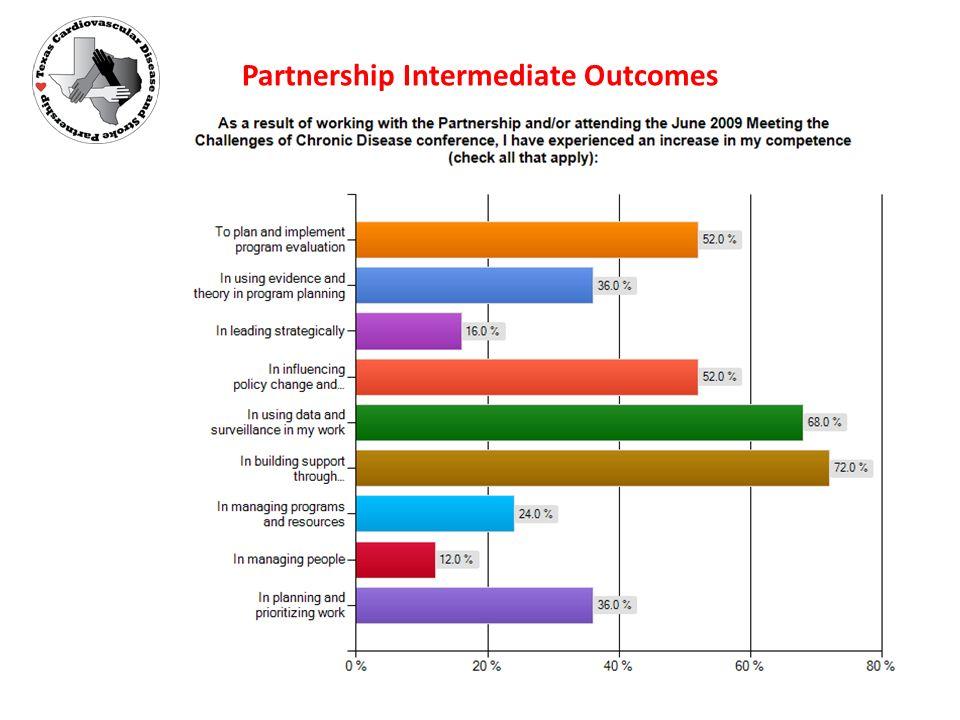 Partnership Intermediate Outcomes