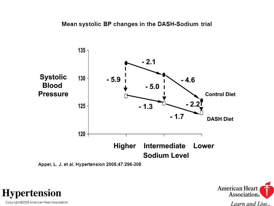 Copyright ©2006 American Heart Association Appel, L. J. et al. Hypertension 2006;47:296-308 Mean systolic BP changes in the DASH-Sodium trial
