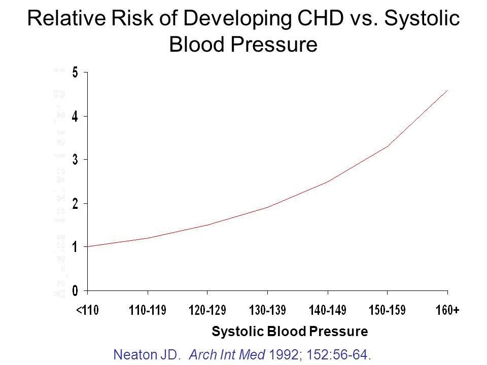 Relative Risk of Developing CHD vs. Systolic Blood Pressure Systolic Blood Pressure Neaton JD. Arch Int Med 1992; 152:56-64.