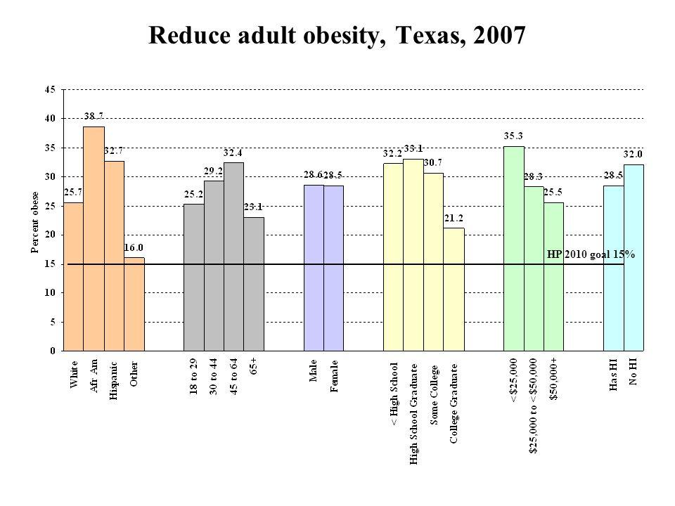 Reduce adult obesity, Texas, 2007 HP 2010 goal 15%