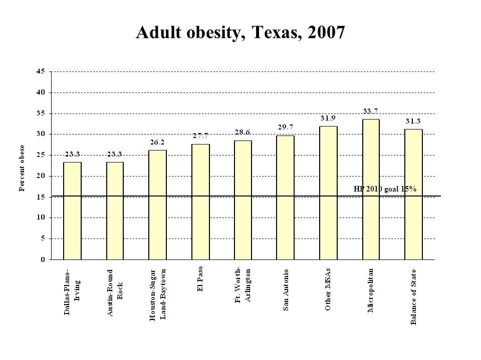 Adult obesity, Texas, 2007 HP 2010 goal 15%