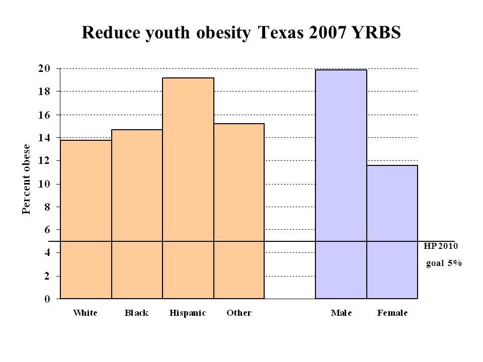Reduce youth obesity Texas 2007 YRBS HP 2010 goal 5%