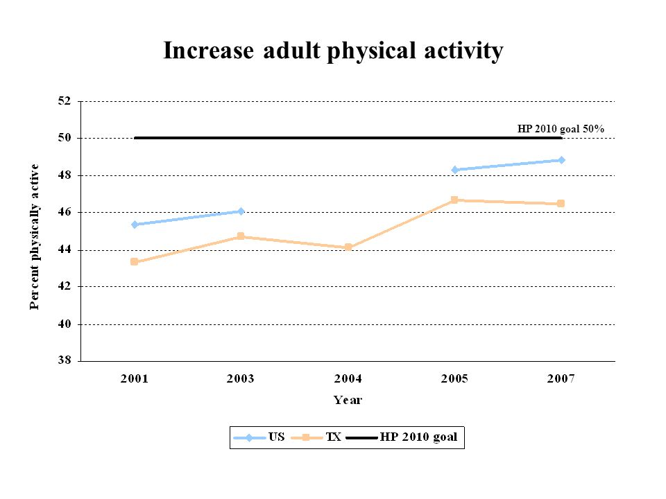 Increase adult physical activity HP 2010 goal 50%