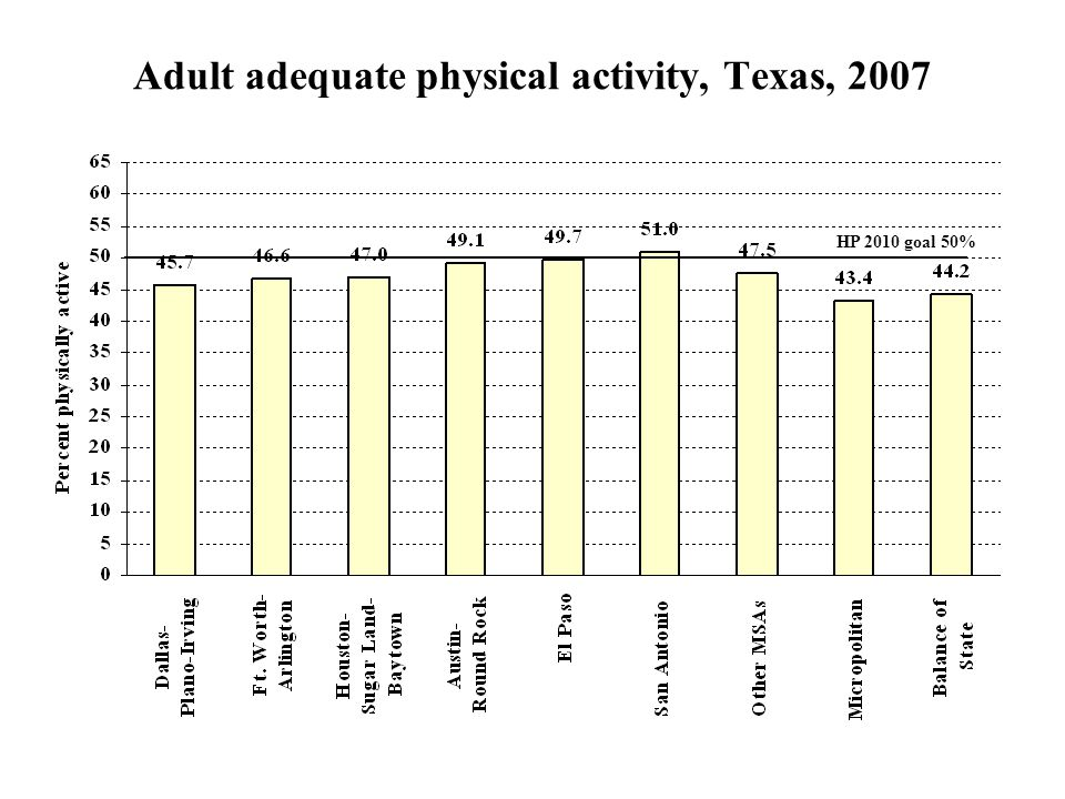 Adult adequate physical activity, Texas, 2007 HP 2010 goal 50%