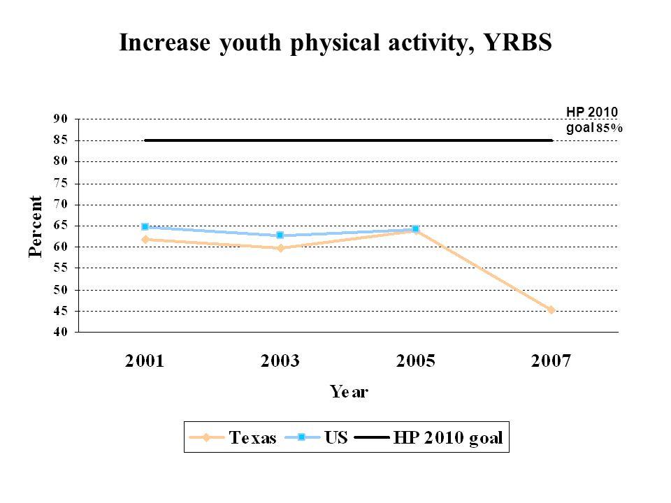 Increase youth physical activity, YRBS HP 2010 goal 85%