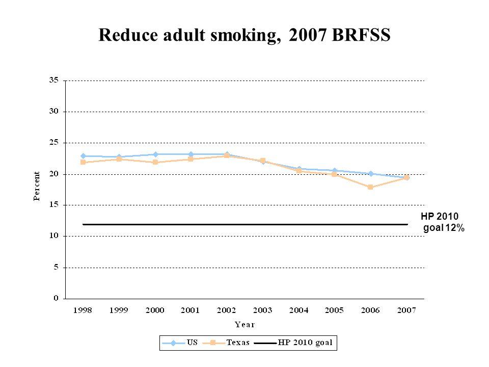 Reduce adult smoking, 2007 BRFSS HP 2010 goal 12%