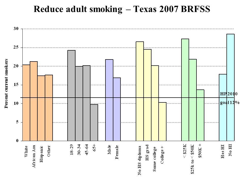 Reduce adult smoking – Texas 2007 BRFSS HP 2010 goal 12%