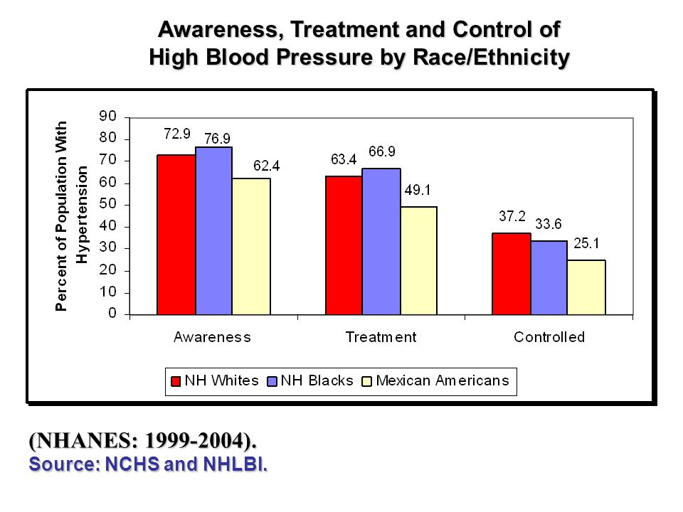 (NHANES: ). Source: NCHS and NHLBI.