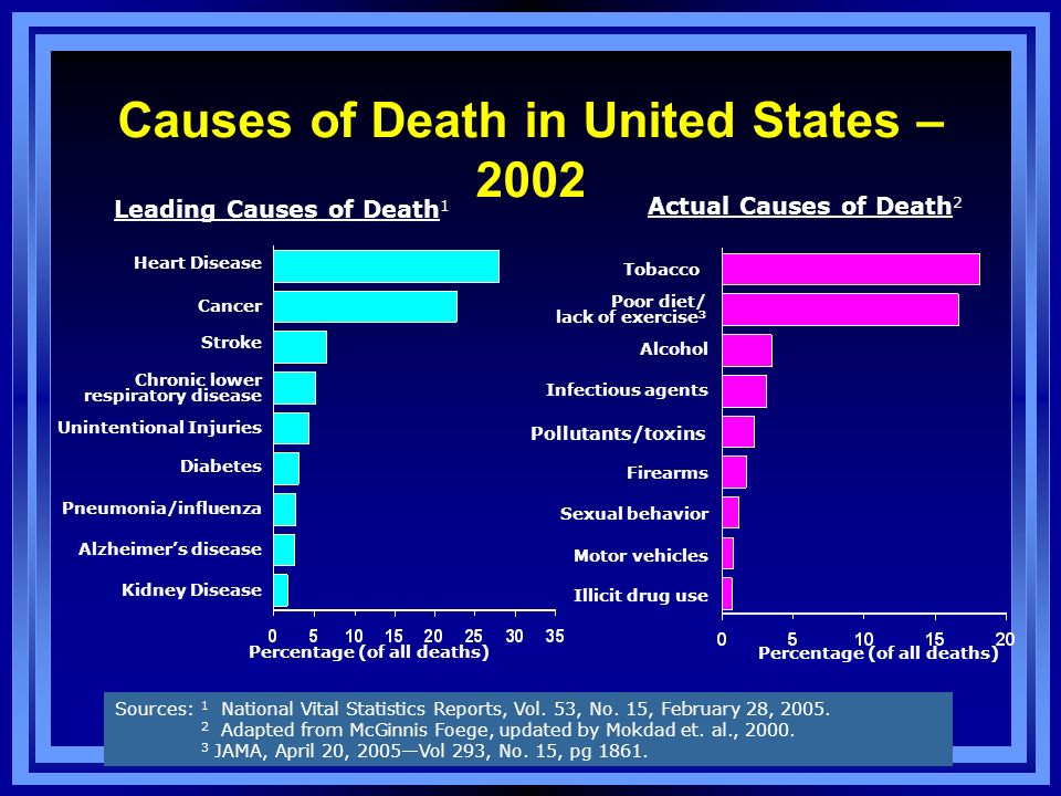 Causes of Death in United States – 2002 Actual Causes of Death 2 Tobacco Poor diet/ lack of exercise 3 Alcohol Infectious agents Pollutants/toxins Fir