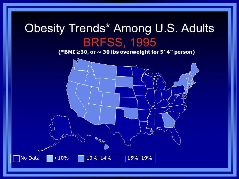 Obesity Trends* Among U.S. Adults BRFSS, 1995 No Data <10% 10%–14% 15%–19% (*BMI 30, or ~ 30 lbs overweight for 5 4 person)