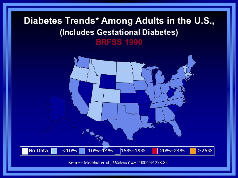 Source: Mokdad et al., Diabetes Care 2000;23:1278-83. Diabetes Trends* Among Adults in the U.S., (Includes Gestational Diabetes) BRFSS 1990 No Data <1
