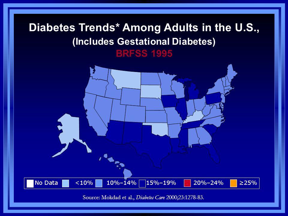 Diabetes Trends* Among Adults in the U.S., (Includes Gestational Diabetes) BRFSS 1995 Source: Mokdad et al., Diabetes Care 2000;23:1278-83. No Data <1