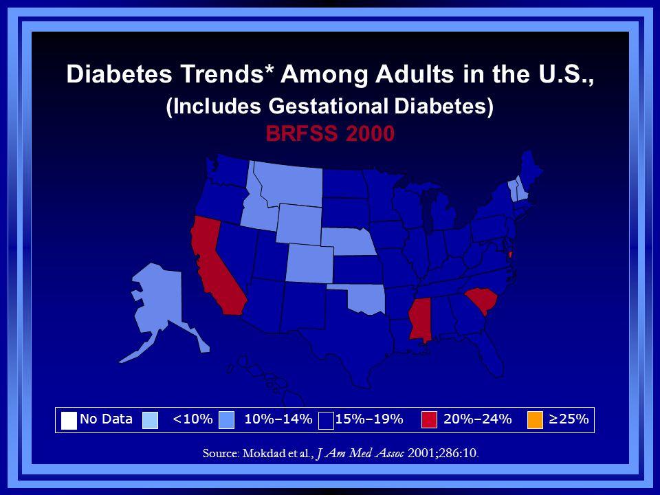 Diabetes Trends* Among Adults in the U.S., (Includes Gestational Diabetes) BRFSS 2000 Source: Mokdad et al., J Am Med Assoc 2001;286:10. No Data <10%