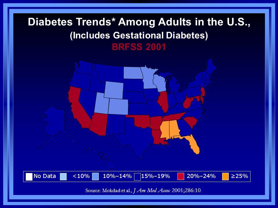 Diabetes Trends* Among Adults in the U.S., (Includes Gestational Diabetes) BRFSS 2001 Source: Mokdad et al., J Am Med Assoc 2001;286:10. No Data <10%