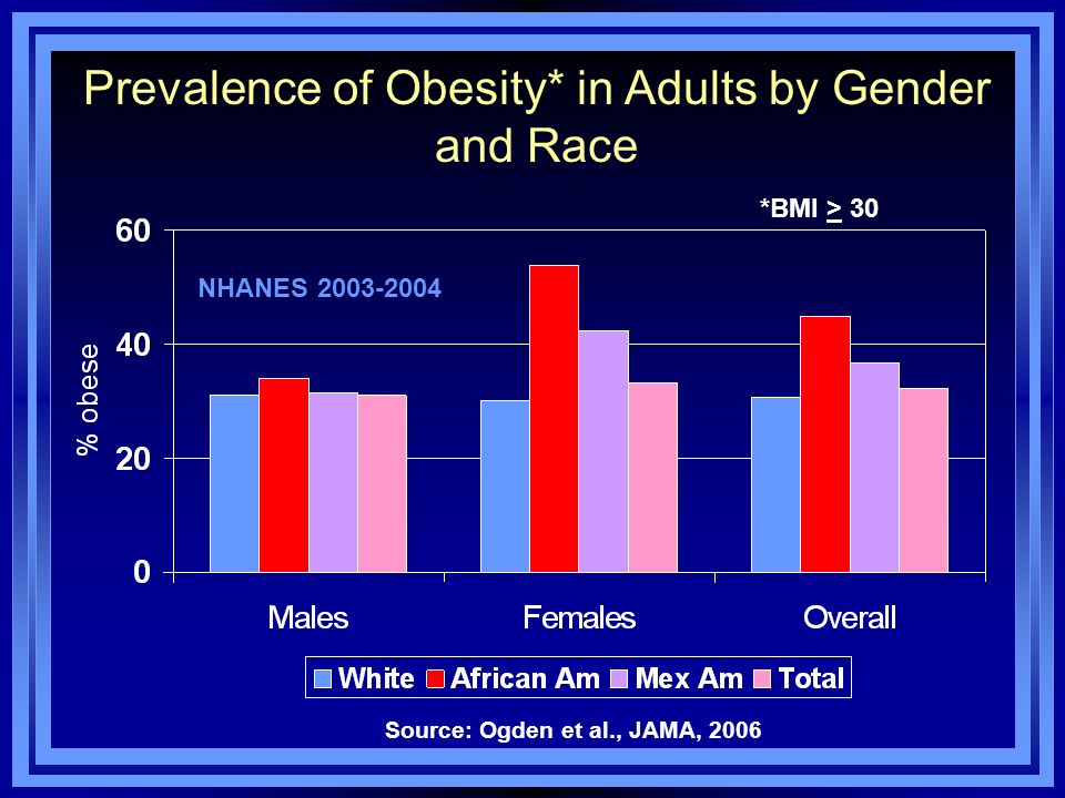 Prevalence of Obesity* in Adults by Gender and Race NHANES 2003-2004 Source: Ogden et al., JAMA, 2006 *BMI > 30
