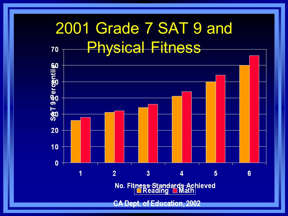 2001 Grade 7 SAT 9 and Physical Fitness CA Dept. of Education, 2002