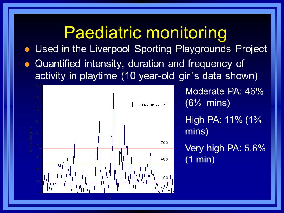 Paediatric monitoring l Used in the Liverpool Sporting Playgrounds Project l Quantified intensity, duration and frequency of activity in playtime (10