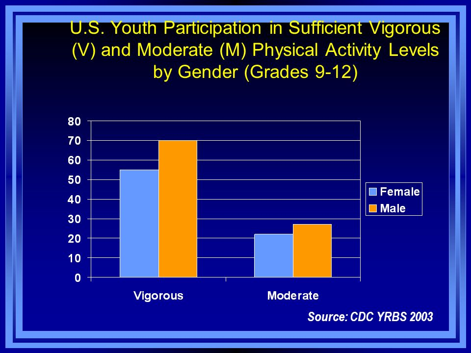 U.S. Youth Participation in Sufficient Vigorous (V) and Moderate (M) Physical Activity Levels by Gender (Grades 9-12) Source: CDC YRBS 2003