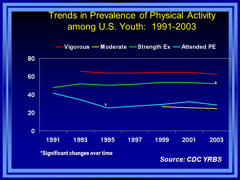 Trends in Prevalence of Physical Activity among U.S. Youth: 1991-2003 Source: CDC YRBS * * *Significant changes over time