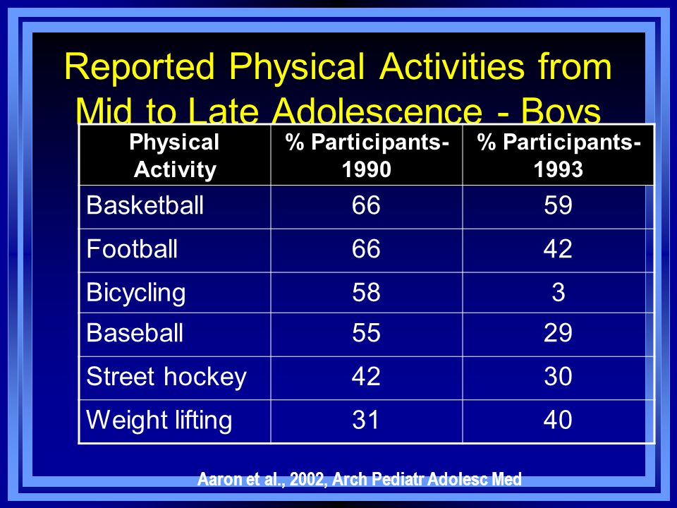 Reported Physical Activities from Mid to Late Adolescence - Boys Physical Activity % Participants- 1990 % Participants- 1993 Basketball6659 Football66