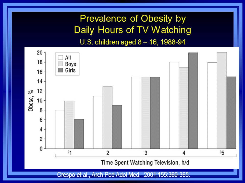 Prevalence of Obesity by Daily Hours of TV Watching U.S. children aged 8 – 16, 1988-94 Crespo et al., Arch Ped Adol Med. 2001;155:360-365.