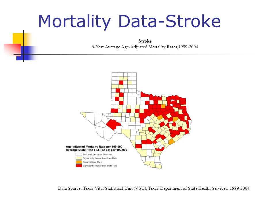 Mortality Data-Stroke Data Source: Texas Vital Statistical Unit (VSU), Texas Department of State Health Services, 1999-2004 Stroke 6-Year Average Age-