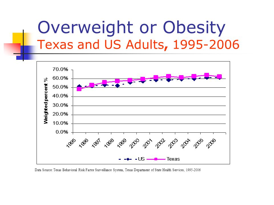 Overweight or Obesity Texas and US Adults, 1995-2006 Data Source: Texas Behavioral Risk Factor Surveillance System, Texas Department of State Health S