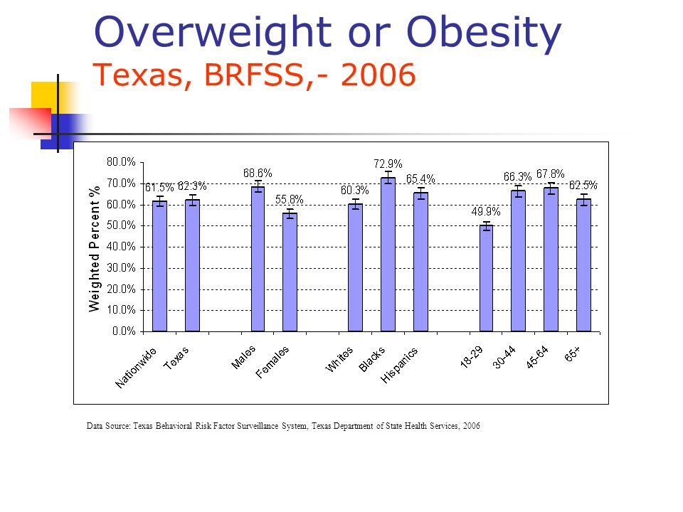 Overweight or Obesity Texas, BRFSS, Data Source: Texas Behavioral Risk Factor Surveillance System, Texas Department of State Health Services, 2006