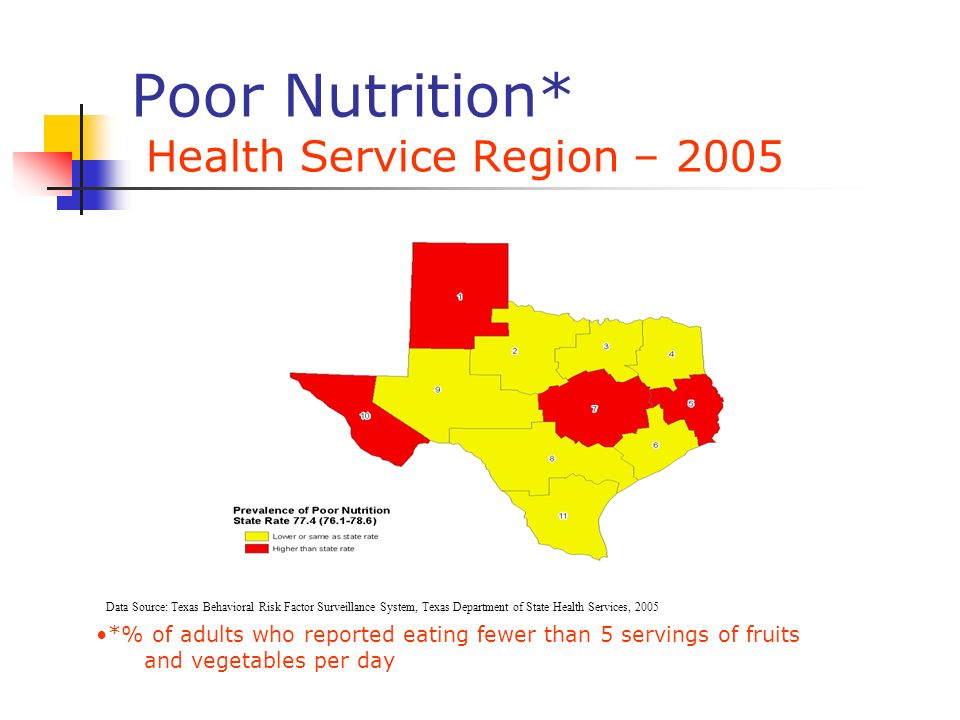 Poor Nutrition* Health Service Region – 2005 *% of adults who reported eating fewer than 5 servings of fruits and vegetables per day Data Source: Texa
