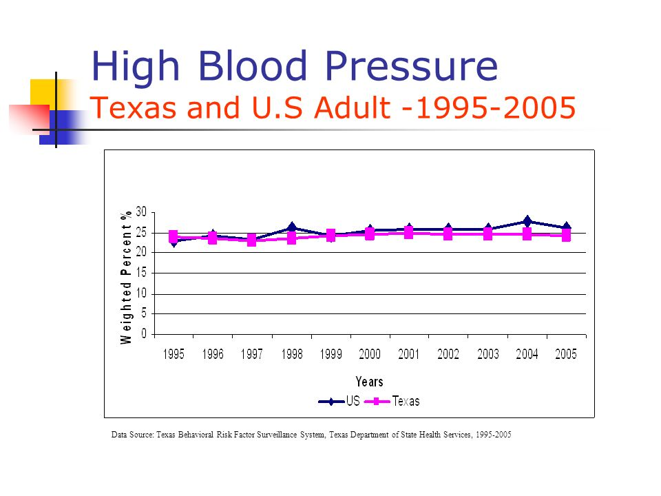 High Blood Pressure Texas and U.S Adult -1995-2005 Data Source: Texas Behavioral Risk Factor Surveillance System, Texas Department of State Health Ser