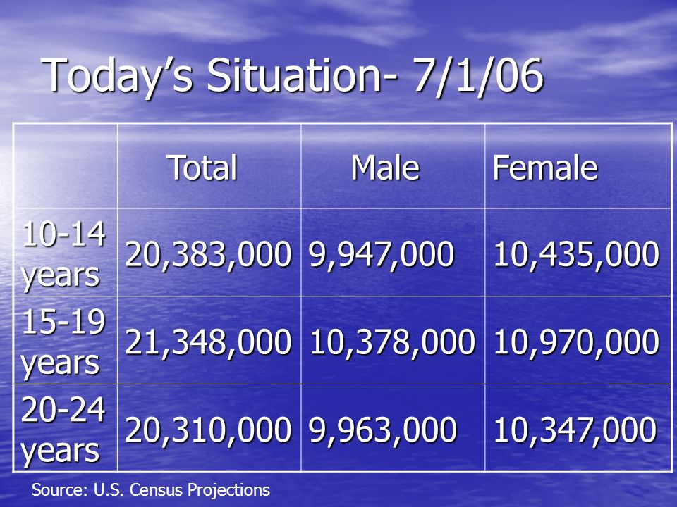 Todays Situation- 7/1/06 Total Total Male MaleFemale 10-14 years 20,383,0009,947,00010,435,000 15-19 years 21,348,00010,378,00010,970,000 20-24 years 20,310,0009,963,00010,347,000 Source: U.S.
