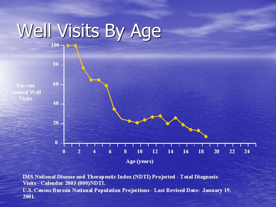 Well Visits By Age