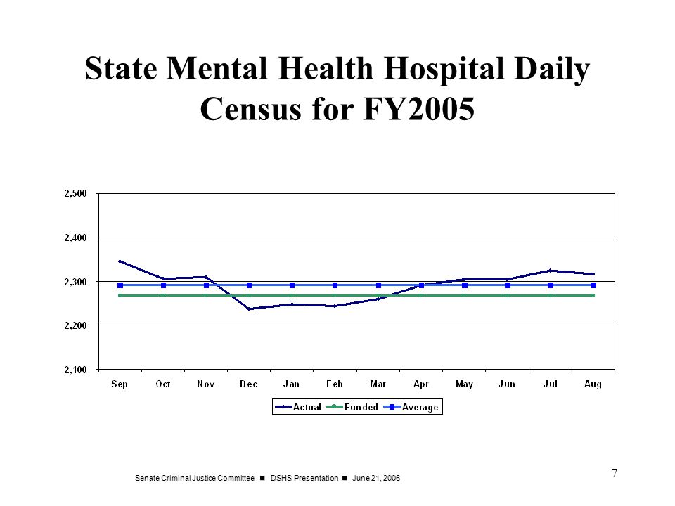 Senate Criminal Justice Committee DSHS Presentation June 21, 2006 7 State Mental Health Hospital Daily Census for FY2005