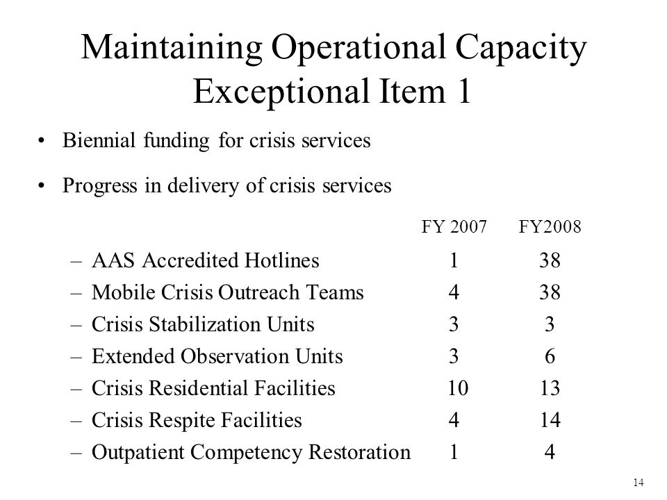 14 Maintaining Operational Capacity Exceptional Item 1 Biennial funding for crisis services Progress in delivery of crisis services FY 2007 FY2008 –AAS Accredited Hotlines 138 –Mobile Crisis Outreach Teams 4 38 –Crisis Stabilization Units 33 –Extended Observation Units 36 –Crisis Residential Facilities 1013 –Crisis Respite Facilities 414 –Outpatient Competency Restoration 14