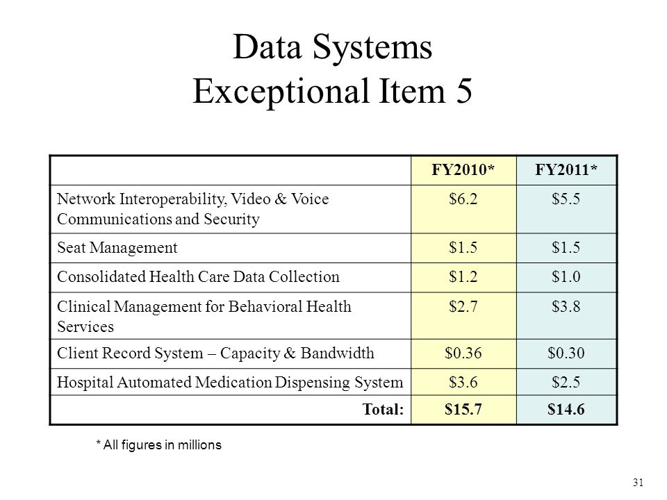 31 * All figures in millions FY2010*FY2011* Network Interoperability, Video & Voice Communications and Security $6.2$5.5 Seat Management$1.5 Consolidated Health Care Data Collection$1.2$1.0 Clinical Management for Behavioral Health Services $2.7$3.8 Client Record System – Capacity & Bandwidth$0.36$0.30 Hospital Automated Medication Dispensing System$3.6$2.5 Total:$15.7$14.6 Data Systems Exceptional Item 5