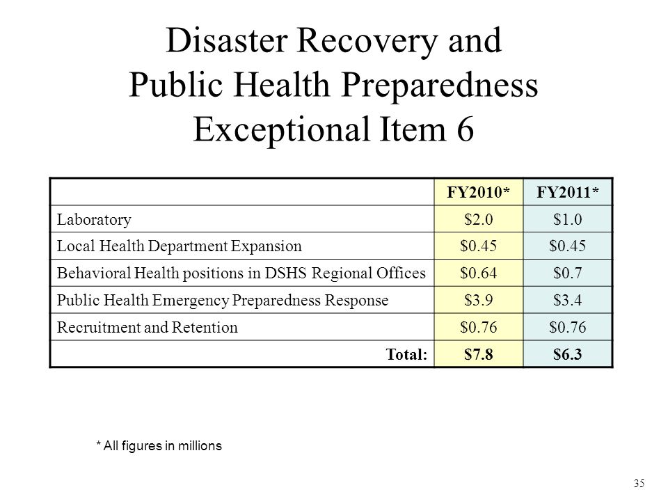35 Disaster Recovery and Public Health Preparedness Exceptional Item 6 FY2010*FY2011* Laboratory$2.0$1.0 Local Health Department Expansion$0.45 Behavioral Health positions in DSHS Regional Offices$0.64$0.7 Public Health Emergency Preparedness Response$3.9$3.4 Recruitment and Retention$0.76 Total:$7.8$6.3 * All figures in millions
