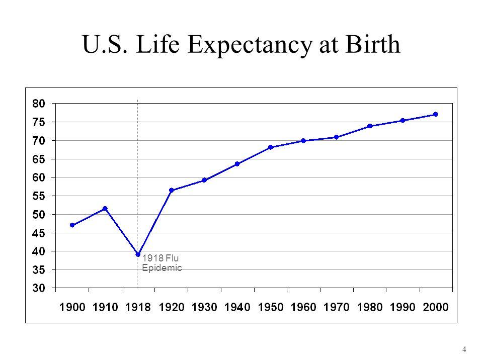 4 U.S. Life Expectancy at Birth 1918 Flu Epidemic