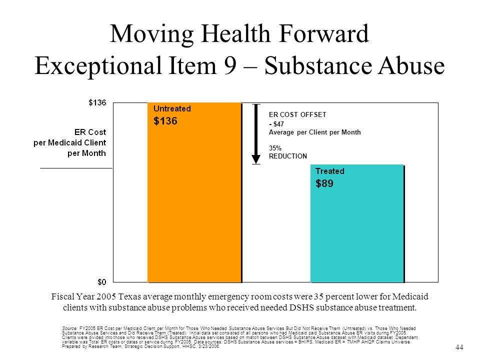 44 ER COST OFFSET - $47 Average per Client per Month 35% REDUCTION Fiscal Year 2005 Texas average monthly emergency room costs were 35 percent lower for Medicaid clients with substance abuse problems who received needed DSHS substance abuse treatment.