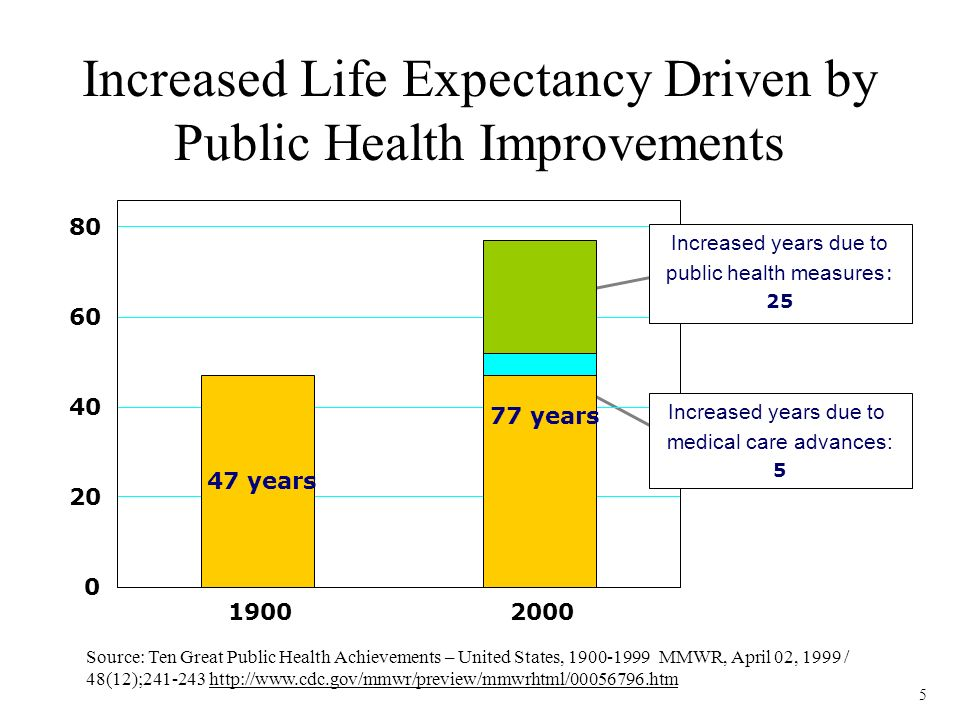 5 Increased Life Expectancy Driven by Public Health Improvements Source: Ten Great Public Health Achievements – United States, 1900-1999 MMWR, April 02, 1999 / 48(12);241-243 http://www.cdc.gov/mmwr/preview/mmwrhtml/00056796.htm 47 years 77 years 0 20 40 60 80 19002000 Increased years due to medical care advances: 5 Increased years due to public health measures : 25