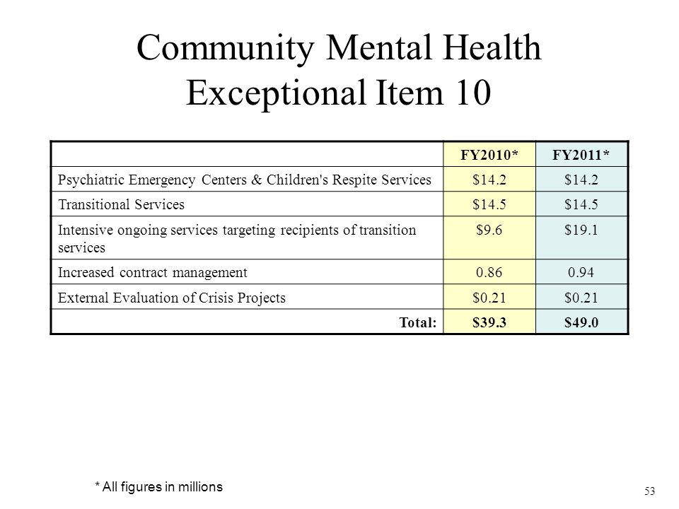 53 Community Mental Health Exceptional Item 10 FY2010*FY2011* Psychiatric Emergency Centers & Children's Respite Services$14.2 Transitional Services$1