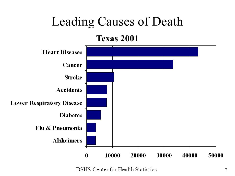8 Actual Causes of Death* Shaped by Behavior Chronic Disease in Texas 2007, DSHS *Texas 2001