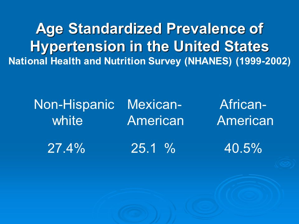 Non-HispanicMexican- African- whiteAmerican American 27.4% 25.1 % 40.5% Age Standardized Prevalence of Hypertension in the United States National Health and Nutrition Survey (NHANES) (1999-2002)