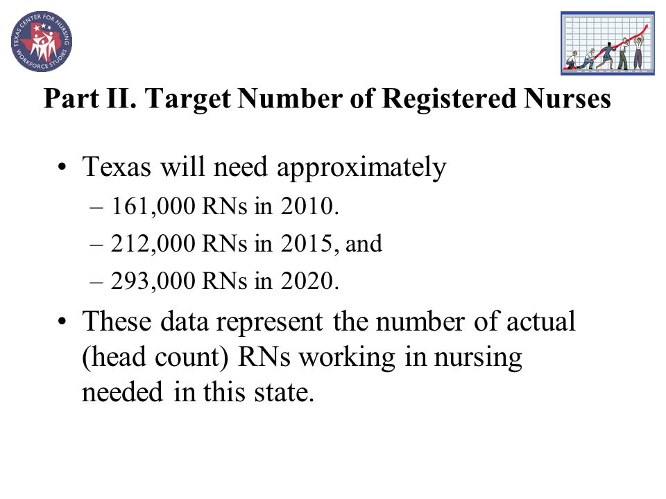 Part II. Target Number of Registered Nurses Texas will need approximately –161,000 RNs in 2010.
