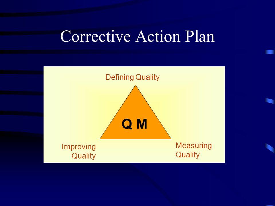 Improving Quality Measuring Quality Defining Quality Q M