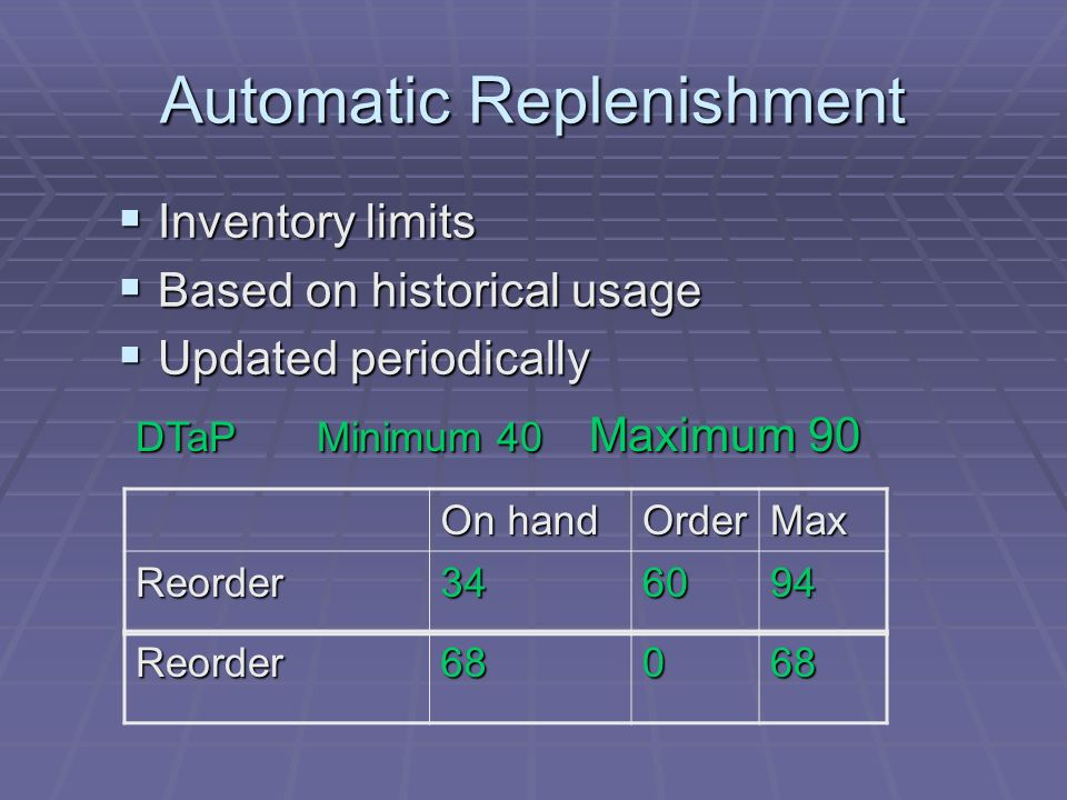 Automatic Replenishment Inventory limits Inventory limits Based on historical usage Based on historical usage Updated periodically Updated periodically On hand OrderMax Reorder DTaP Minimum 40 Maximum 90 Reorder68068