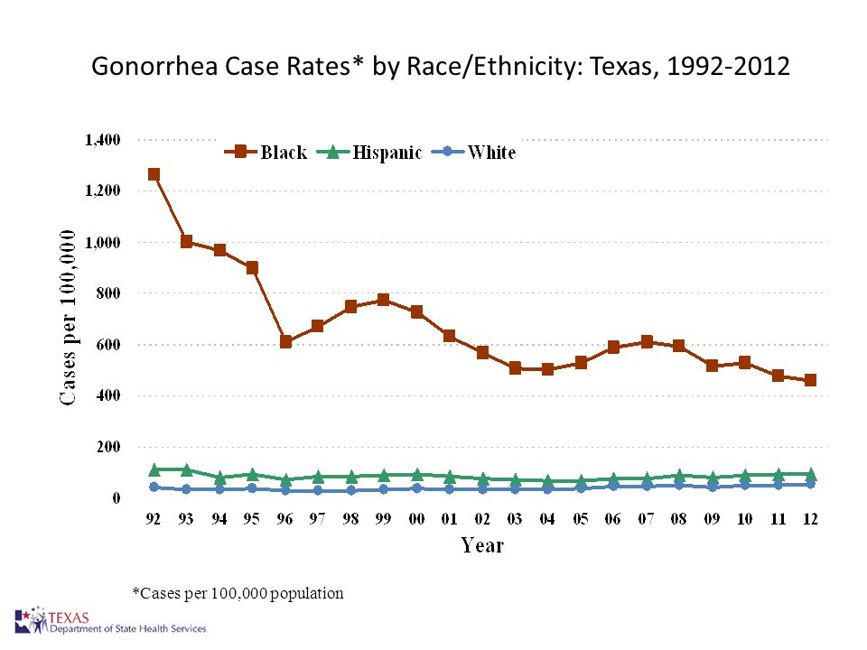 Gonorrhea Case Rates* by Race/Ethnicity: Texas, 1992-2012 10 *Cases per 100,000 population