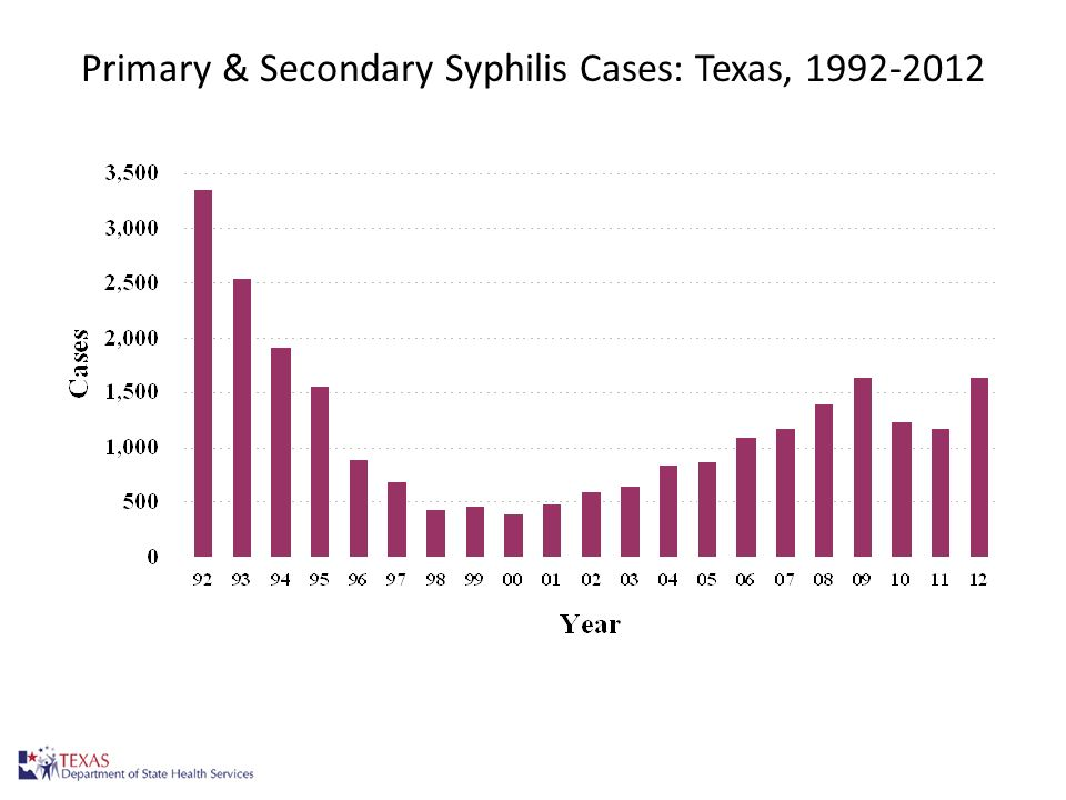 Primary & Secondary Syphilis Cases: Texas, 1992-2012 12